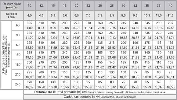 casseforme-per-solai-twentyflex-tabella
